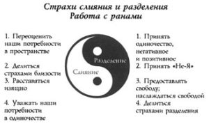 Отношения: слияние и разделение